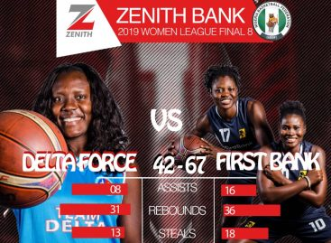 Women Basketball League National Final 8: Wins for First Bank, Air Warriors as Competition Takes Shape